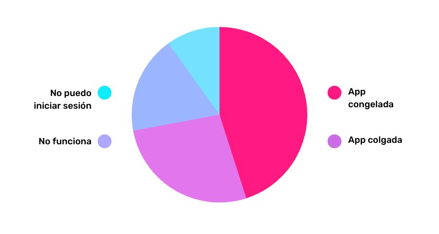 analisis semantico de las reviews de un juego