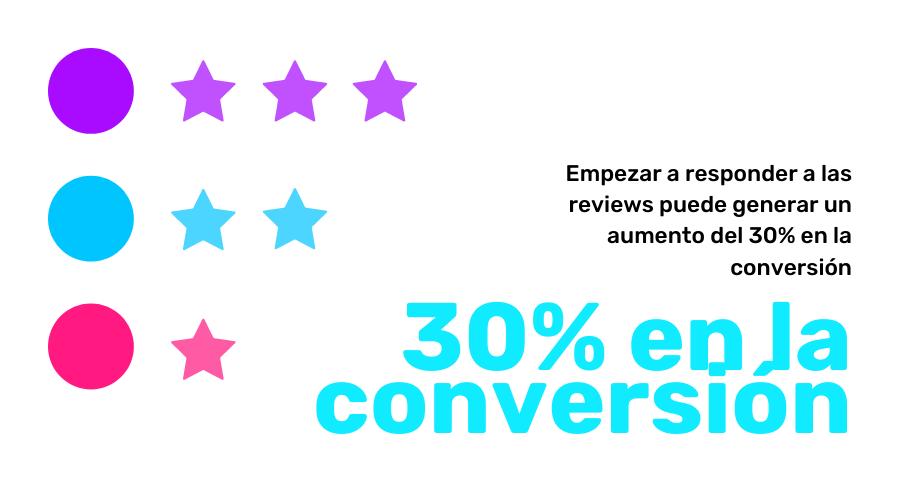 las reviews ayudan a la conversion de tu app