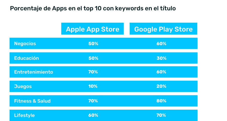 Top 10 apps con keywords en el título