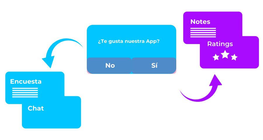 Usuarios felices en Apps Fintech